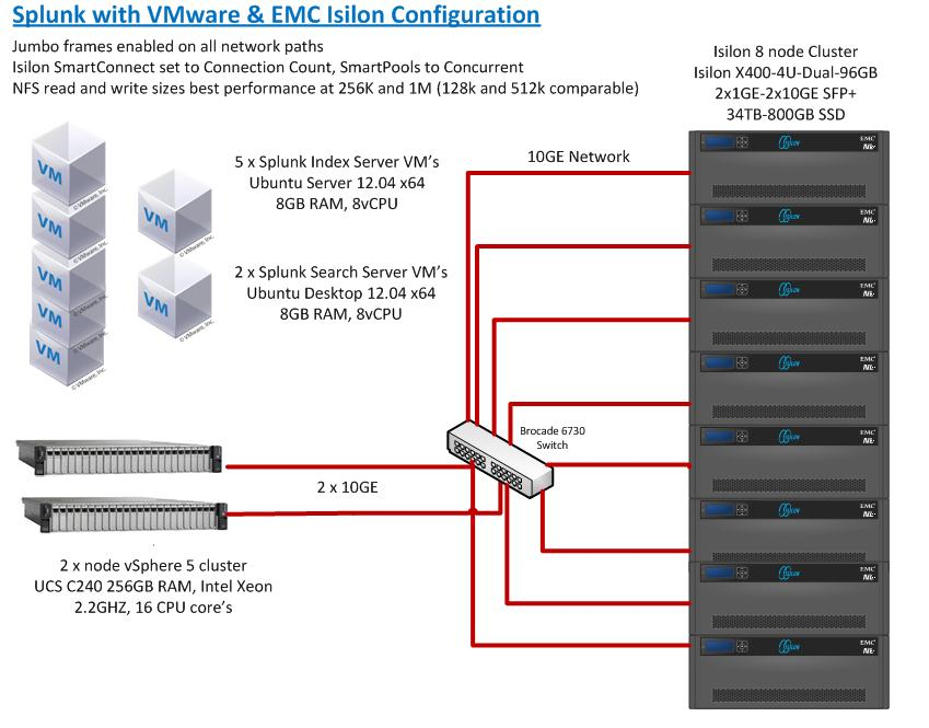 The EMC Reference Architecture Was Released Today And Is Available For  Download At The EMC Community Network Site Here.