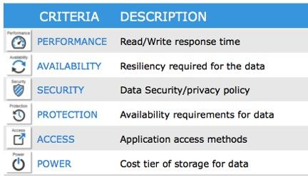 StorageCriteria