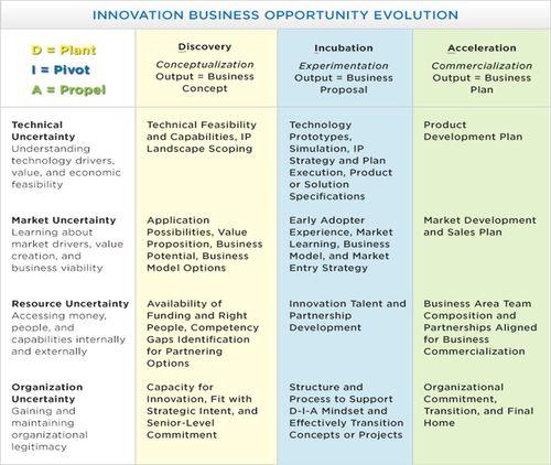 InnovationEvolution