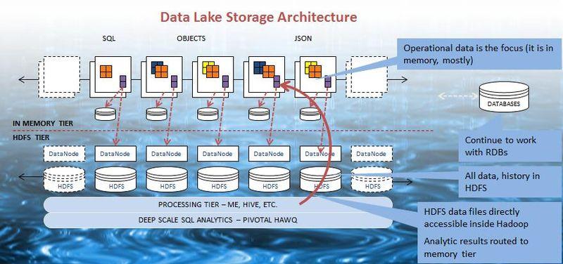 DataLakeArchitecture