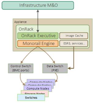 OnRack M&O